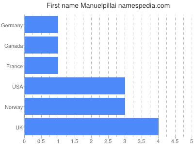 Given name Manuelpillai