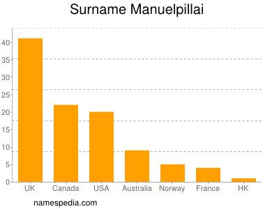 Surname Manuelpillai