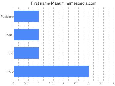 Given name Manum