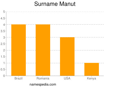 Surname Manut