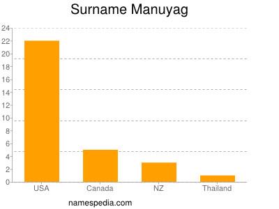 Surname Manuyag