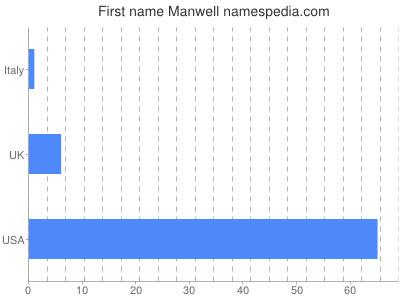 Given name Manwell
