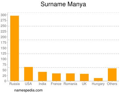 Surname Manya