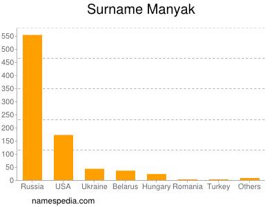 Surname Manyak