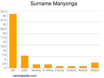Surname Manyonga