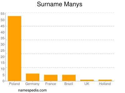 Surname Manys