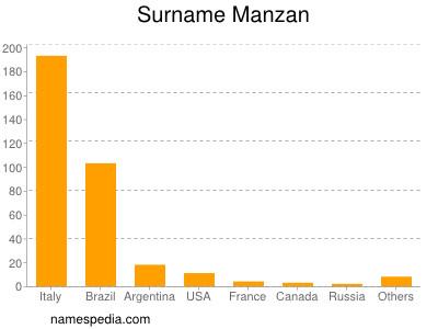 Surname Manzan