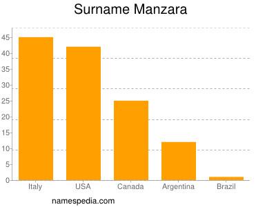 nom Manzara