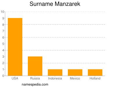 Surname Manzarek