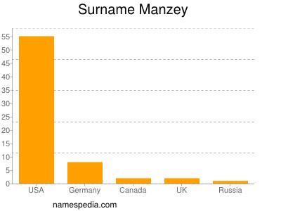 Surname Manzey
