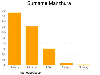 Surname Manzhura