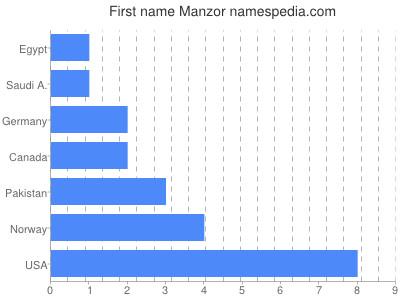 Given name Manzor