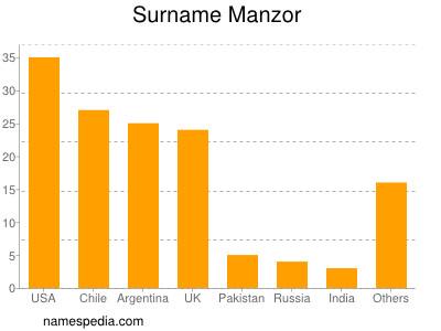 Surname Manzor