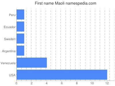 Given name Maoli
