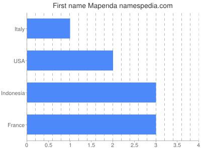 Vornamen Mapenda