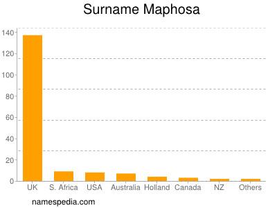 Surname Maphosa