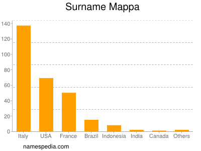 Surname Mappa