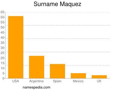 Surname Maquez
