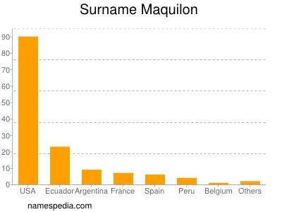 Surname Maquilon