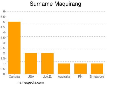 Surname Maquirang