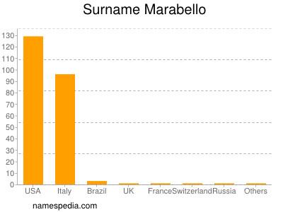 Surname Marabello