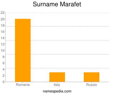 Surname Marafet
