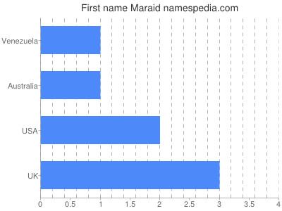 Given name Maraid