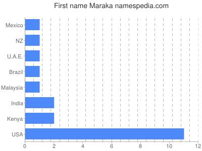 Given name Maraka