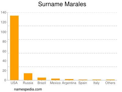 Familiennamen Marales