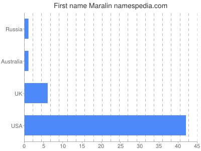 Given name Maralin
