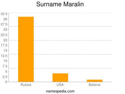 Surname Maralin