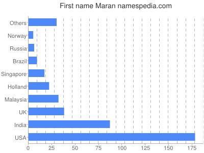 Given name Maran