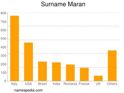 Surname Maran