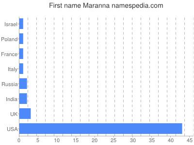 Given name Maranna