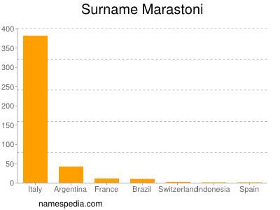 Surname Marastoni
