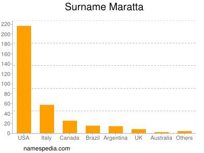 Surname Maratta