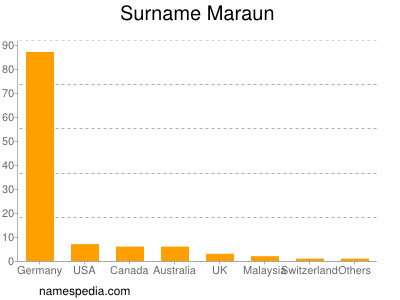 Surname Maraun