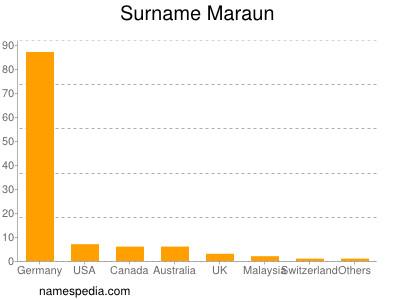 Familiennamen Maraun