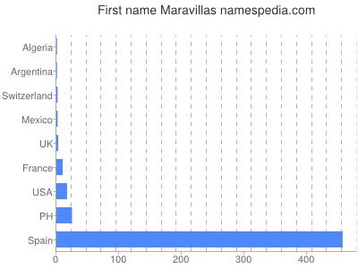 Given name Maravillas