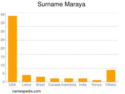Surname Maraya