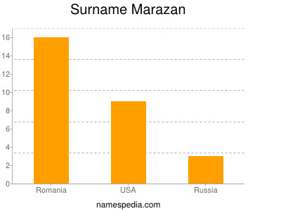 Surname Marazan