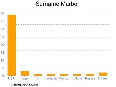 Surname Marbel