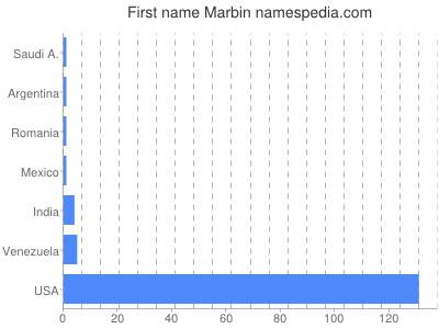 Given name Marbin