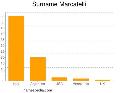 Surname Marcatelli