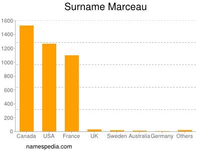 Surname Marceau