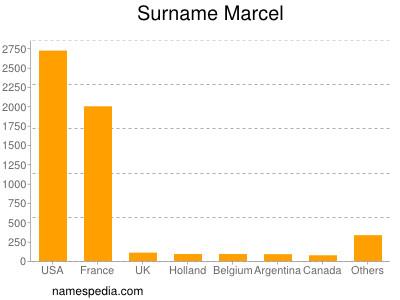 Familiennamen Marcel