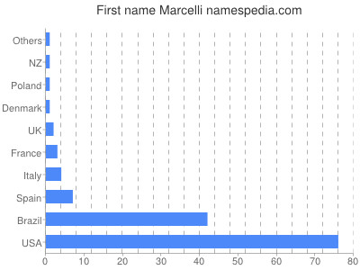 Given name Marcelli
