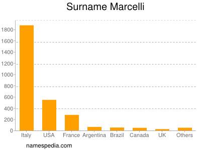 Surname Marcelli