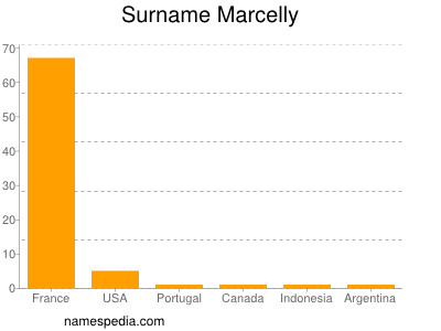 Surname Marcelly