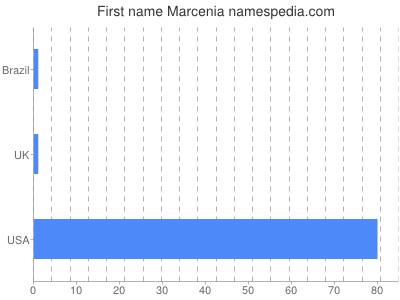 Given name Marcenia